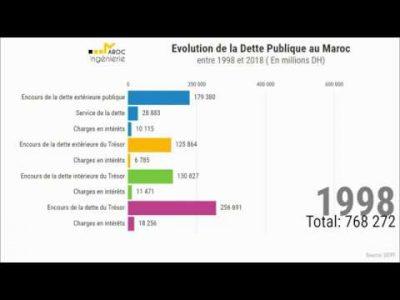 Évolution de la DETTE PUBLIQUE au MAROC