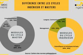 Y'a-t-il une différence entre les diplômes «Ingénieur» et «Master en ingénierie»?